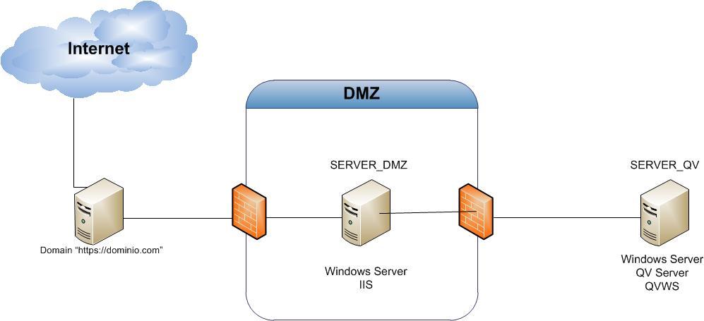 Re: Ports in the Firewall (DMZ) - Qlik Community