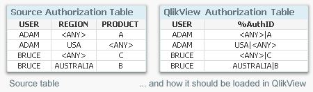 Authorization table.png