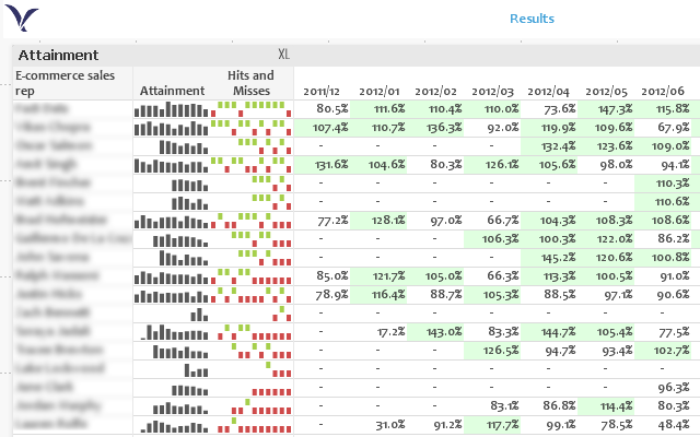 QlikView - Sparklines Over Pivot Table.png