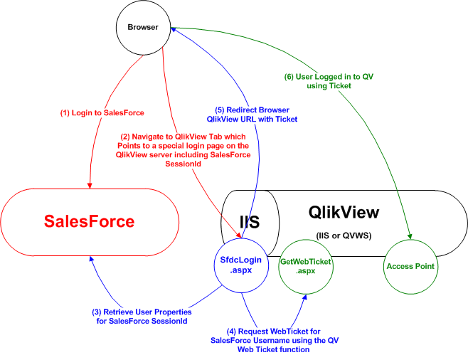 QlikView and Salesforce com Single Sign On - Page 3 - Qlik Community