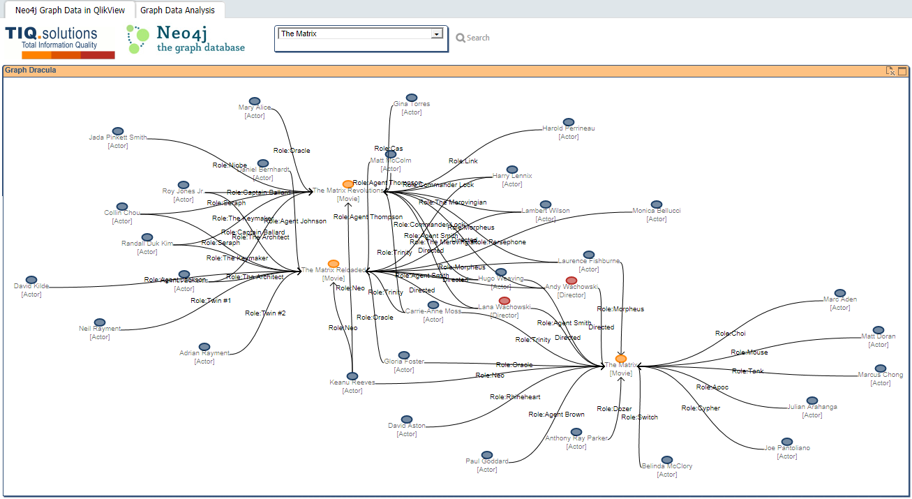 Visualization of Graph Data - Qlik Community