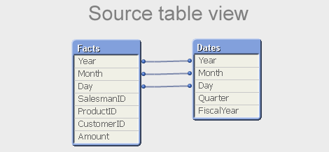 Source table view.png