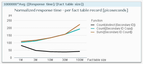 Avg response time normalized.png