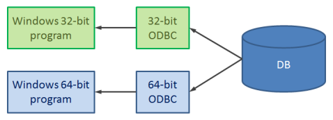 The Great ODBC Confusion - Qlik Community