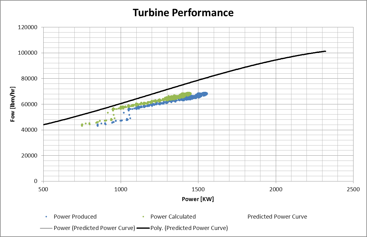 Turbine data Performance curve.png