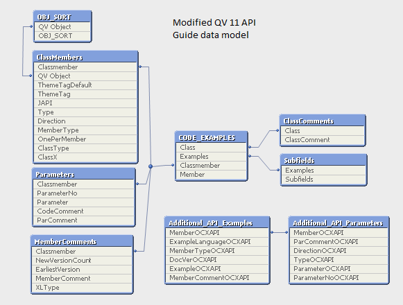 20140413_QVAPI_modified_data_model.png