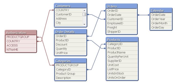 QlikView on Flipboard by Arno Koopmans   Data Modeling