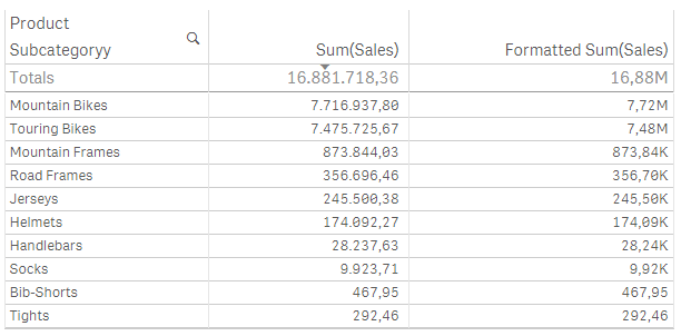 Solved: Format Number (in Thousand) - Qlik Community