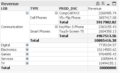 Solved: Color of total rows in pivot table - Qlik Community