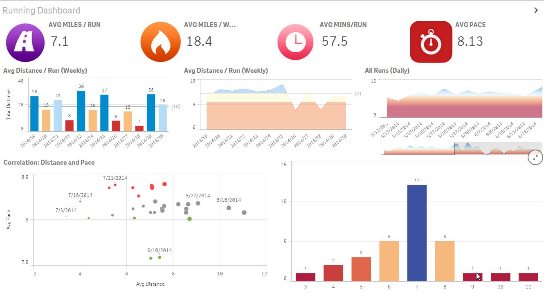Using Qlik Sense Analytics to Get in Shape - Qlik Community