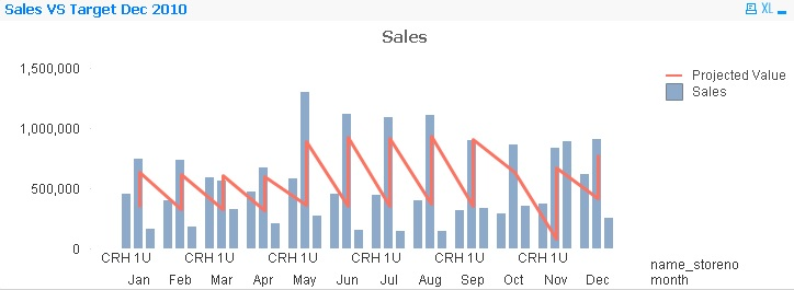 how to create monthly sales vs projected bar line qlik community