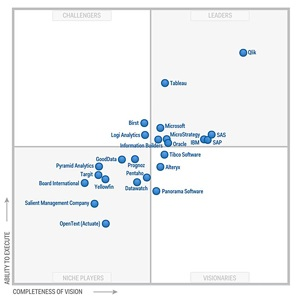 Gartner-Magic-Quadrant-for-BI-Qlik-Target.jpg