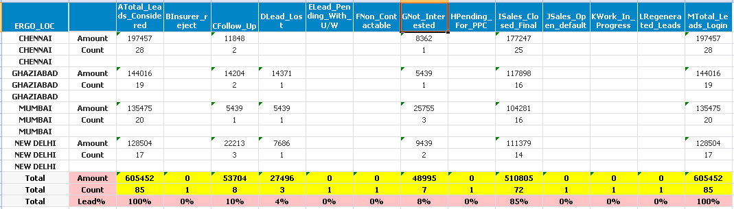 Pivot table not showing null values cell's - Qlik Community
