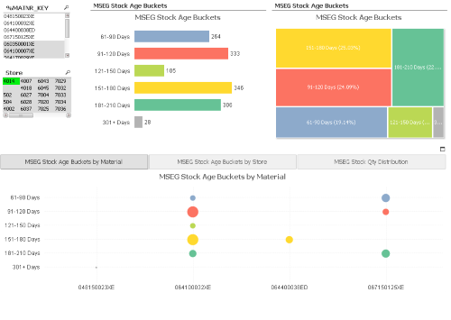 SAP Stock Aging using the MSEG and MKPF tables - Qlik Community