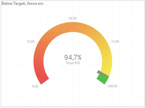 Combined KPI