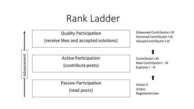 Rank Ladder 2019.05.29 640x360.jpg