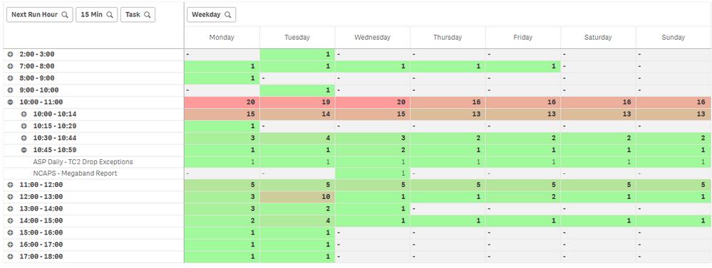 NPrinting Schedule Heatmap