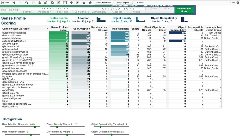 Governance Dashboard - Sense Profile Score