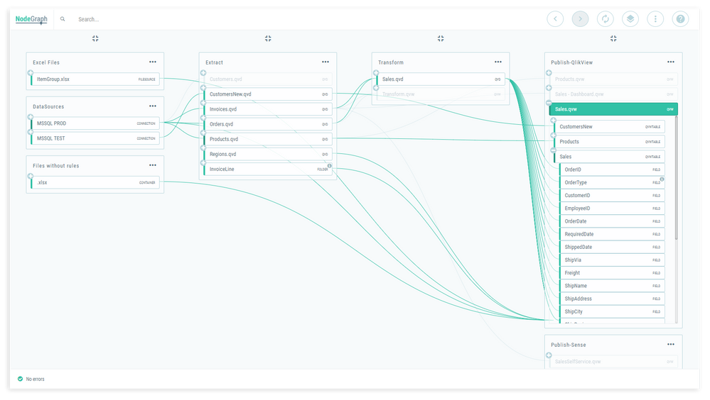 Example of The Dependency Explorer