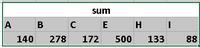 Aggregated data (Sum)