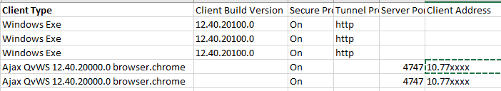 Three sessions from QV Desktop, Two from Access Point