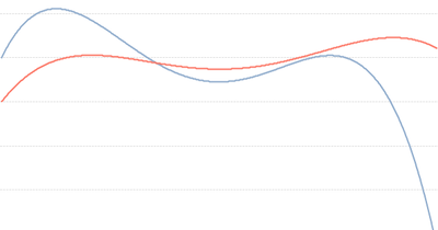 Past Year good red line; Current Year bad blue line.
