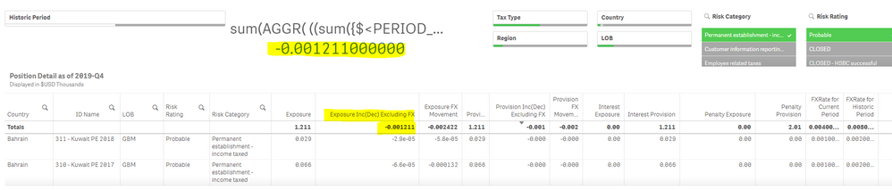 """The Totals present at the top of the measure in table """"Exposure Inc excluding FX needs to be shown in the KPI object (both highlighted).When selecting all the filters except the Historic Filter it the values are matching."""