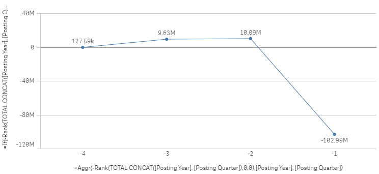 Quarterly Line Chart Last 4.PNG