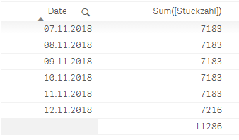Table with the NULL Dimension and Value