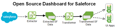 OSD4SF data flow.png