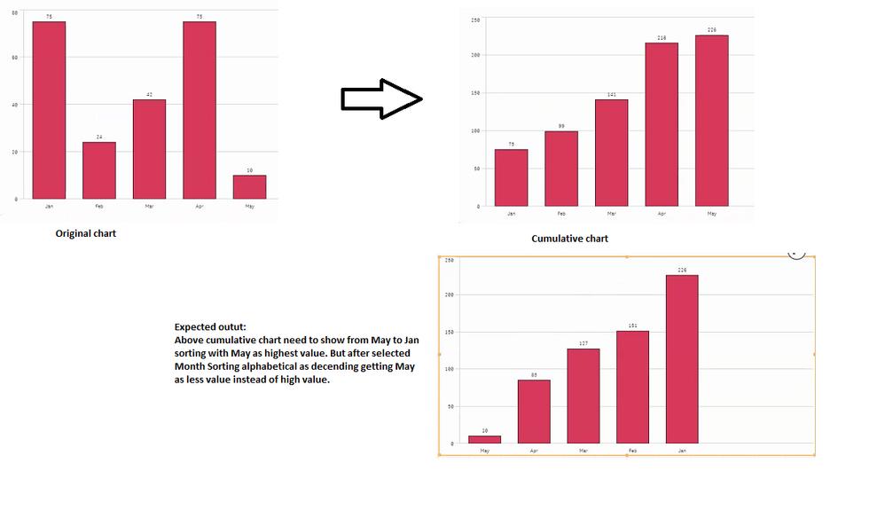 bar chart sorting.png