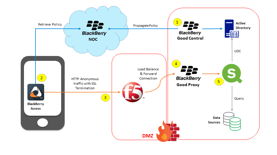 20190109 BlackBerry Dynamics - Direct Connect.png