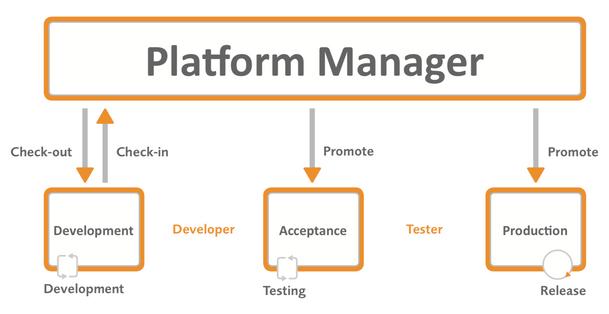 workflow_platformmanager.png