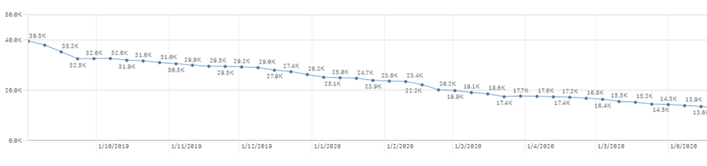 This is the desired x-axis