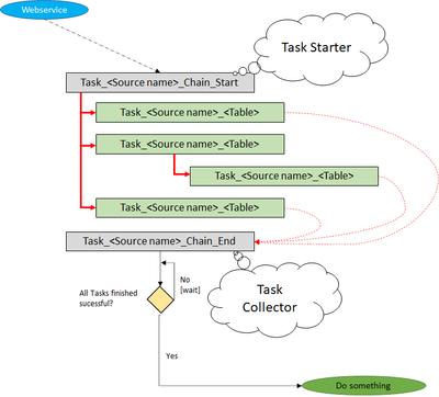 TaskChainStructure.png