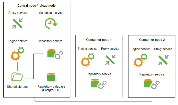 01-Repository-Node-01.png