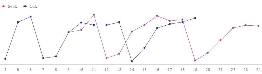 Days overlapping problem 2.jpg