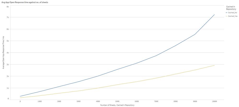 Average App open Response.png
