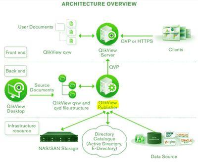 QlikView Architecture