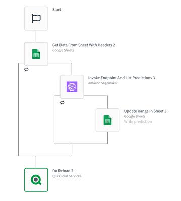 Do reload of Qlik Sense app