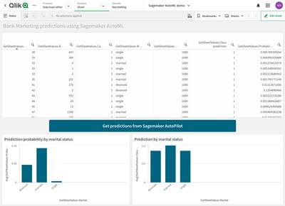 Visualization of Sagemaker AutoML predictions