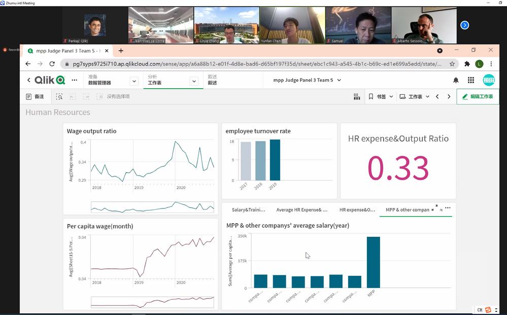 Presenting a dashboard using Qlik Sense