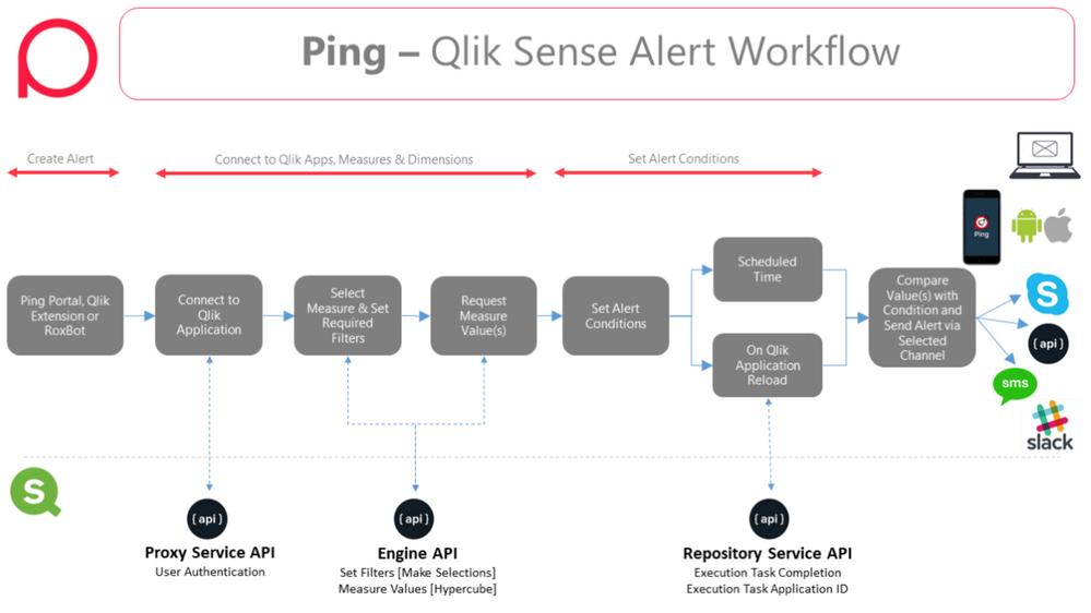 Ping Workflow.png