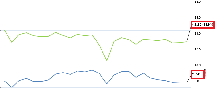 Show Last Value of Line Graph.png