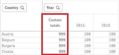 Custom totals in Qlik Sense tables
