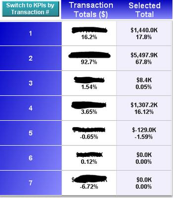 Slow KPI Table using Value List - Qlik Community