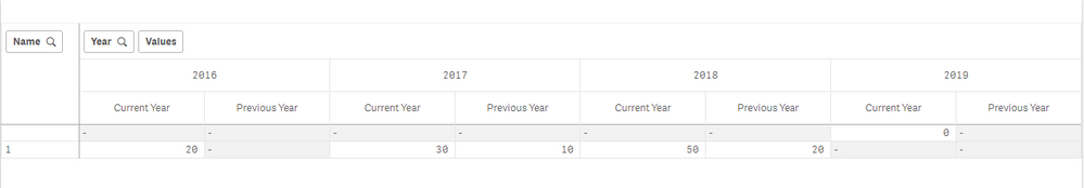 How to get value from previous Year value in Pivot    - Qlik