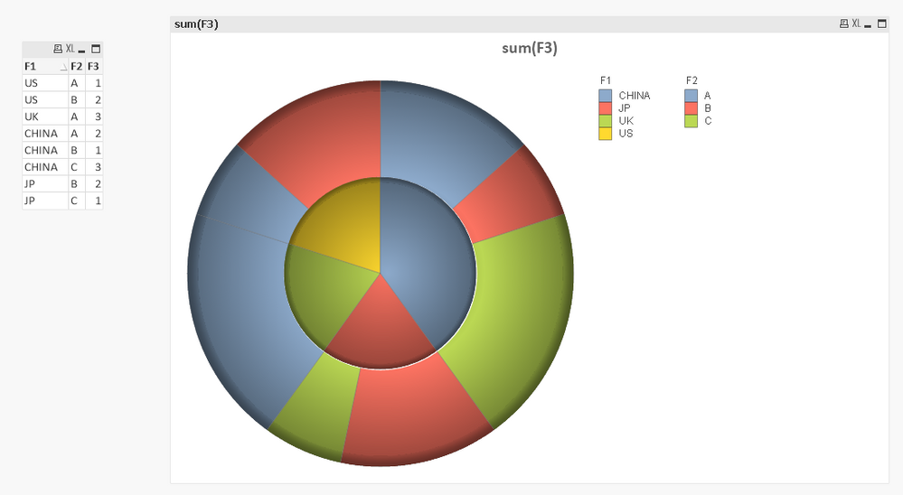 How To Set Different Colors In A Pie Chart That Ha Qlik Community