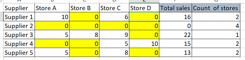 Count of stores.PNG
