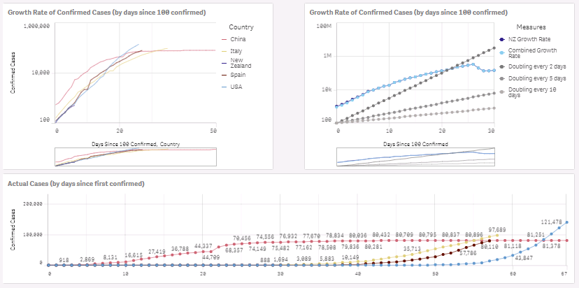Global COVID growth rates
